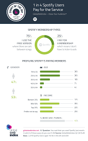 Spotify Charts 2015 1 In 4 Spotify Users Pay For The Service Globalwebindex Blog