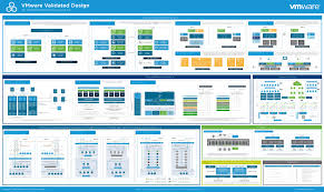 Vmware Nsx Validated Design Vmware Validated Design For Sddc 3 0 Now Generally Available