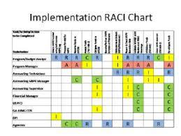 raci chart excel raci charts omfar mcpgroup co
