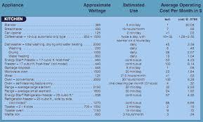 Home Appliance Wattage Chart Jj Rog 81 Wattage Of Home Appliances