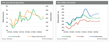Scrap Metal Price Chart 2018 Steel Price Forecast And Market Outlook Ihs Markit