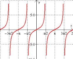 Tangent Cotangent Secant And Cosecant Graphs