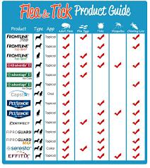 Flea Tick Product Guide Flea Medicine For Cats Flea