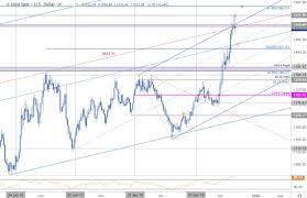 Xau Xag Chart Gold Price Targets Xau Struggles At Critical Resistance