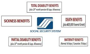 Philippine Social Security System Funeral Claim Procedures