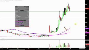 Nbev Stock Chart New Age Beverages Corporation Nbev Stock Chart Technical Analysis For 09 18 18