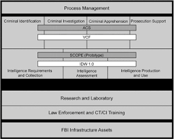 Fbi Hierarchy Chart 2 It Related Issues For The Fbi Requiring Immediate Action
