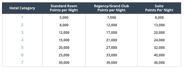 Hyatt Redeem Points Chart Daily Getaways 5 8 Save Up To 46 With Hyatt Points