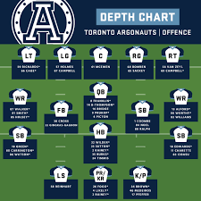 Off Season Depth Chart Toronto Argonauts Cfl Ca