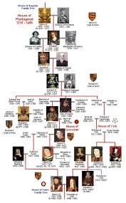 england royal bloodline house of tudor genealogy chart family tree  plantagenet gallery ancestral memories a number of illegitimate children of english royalty married well led productive