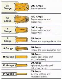 Electric Wire Diameter Chart Electrical Wire Gauge Chart In 2019 Home Electrical Wiring