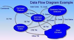 structured analysis   wikipediadata flow diagram example
