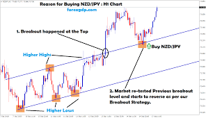 Nzdjpy Chart 710 Points Profit Reached Successfully In Nzd Jpy Buy Signal