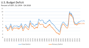 Us Yearly Deficit Chart Macromania Is The U S Budget Deficit Sustainable