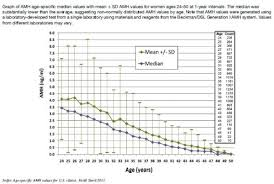 Normal Amh Levels By Age Chart Best Picture Of Chart