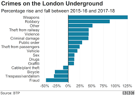 London Tube Violent Crime Rises By 43 In Three Years Bbc News
