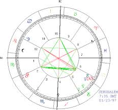 Zodiac Age Chart Welcome To The Age Of Aquarius