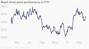Bharti Airtel Stock Chart Bharti Airtel Stock Performance In Fy17