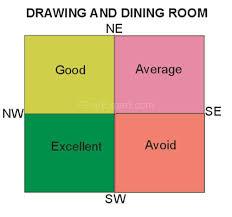 dining room vastu vastu dining