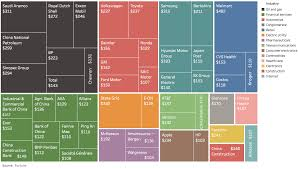 Tncs Charts Chart The Worlds Largest 50 Companies By Revenue