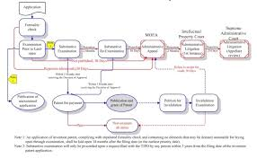 Patent Process Flow Chart Us Patent Procedure Www Expip Com