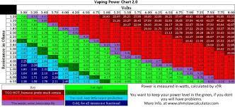 Sub Ohm Resistance Wattage Chart Vape Ohm Charts On Power Resistance 4 Essential Cheat