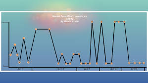 Hamlet Fever Chart Insanity Vs Sanity By Maaria Khalid On