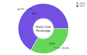 Pie Chart Swift 3 Ios Charts Showing Actual Value With Percentage Inside