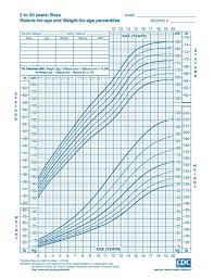 Baby Bmi Chart Calculator 6 Year Old Growth Chart Calculator Www Bedowntowndaytona Com