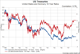 Us Treasury Bonds Rates Chart The Unappealing Yield Of Us Treasuries For Foreign Buyers