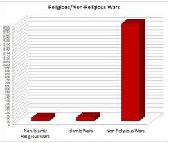 The Myth That Religion Is The 1 Cause Of War Carm Org
