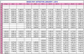 Military Pay Chart Army 2018 35 You Will Love New Pay Chart For Military