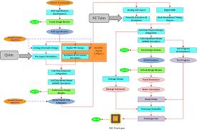 Backend Design Flow Cobham Advanced Electronic Solutions Asics Engagement Model