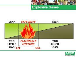 Lel And Uel Chart E Very L Ife H As A P Urpose Confined Space Hazards E Very