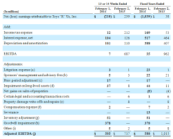 "Components Of An Income Statement Enchanting TOYS""R""US INC REPORTS RESULTS FOR FOURTH QUARTER AND FULL YEAR OF"