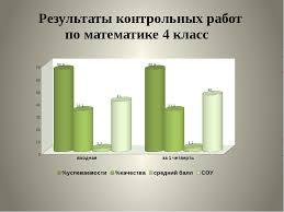 Презентация quot Анализ учебной деятельности за четверть quot  Результаты контрольных работ по математике 4 класс