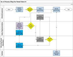 Process Mapping Case Of A Retail Store Jdl Business
