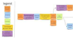 Domain Driven Design Example Eventstorming And How To Monitor Domain Events For Product