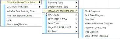 Flow Chart Templates Extraordinary Process Maps Flowcharts Six Sigma Map Template Flow Chart Flowchart