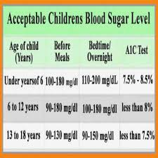 Sugar Level Chart For Female 50 Disclosed Glucose Level Chart For Children