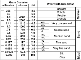 Wentworth Grain Size Chart 1 Wentworth Grain Size Scale Download Scientific Diagram
