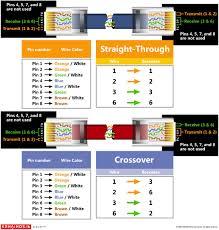 ethernet cat 5 wiring diagram cat 5 wiring diagram wall jack Ethernet Cable Wiring cat 5 wiring diagram rj45 car wiring diagram download moodswings co ethernet cat 5 wiring diagram ethernet cable wiring diagram