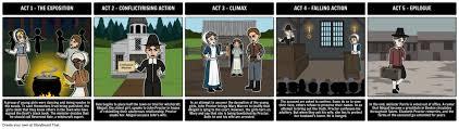 The Crucible Act 2 Character Chart The Crucible English Diagram Quizlet