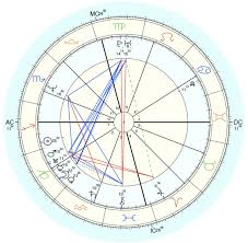 Cosmic Birth Chart What Is A Birth Chart Natal Chart Birth Chart Explained