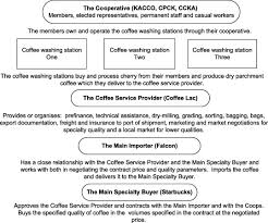 Settlement price 152.80 (05/18/21) 1 day. Brand Aid And Coffee Value Chain Development Interventions Is Starbucks Working Aid Out Of Business Sciencedirect