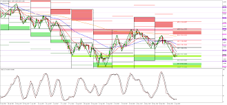 Dxy Us10y And S P500 Analysis Week Ahead Forex Today