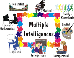 do schools accommodate multiple intelligences essay coursework  do schools accommodate multiple intelligences essay