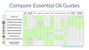 Printable Essential Oil Use Chart Essential Oil Guides Ben Balden