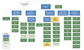 It Organization Chart Example It Org Chart Sada Margarethaydon Com