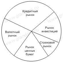 Финансовый рынок и его структура Структура финансового рынка